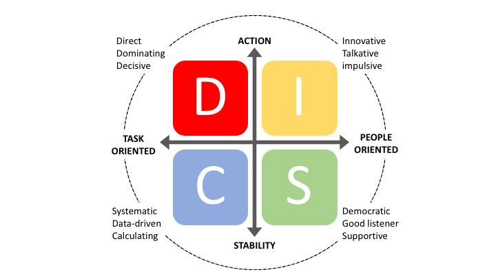 DISC-profil med karaktertræk