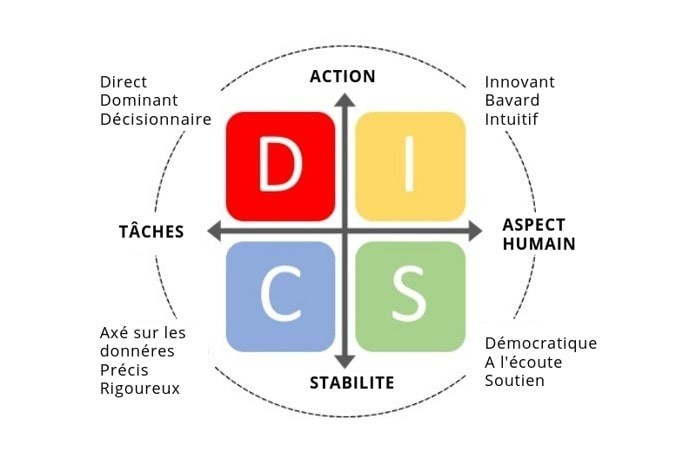 profils DISC - schéma
