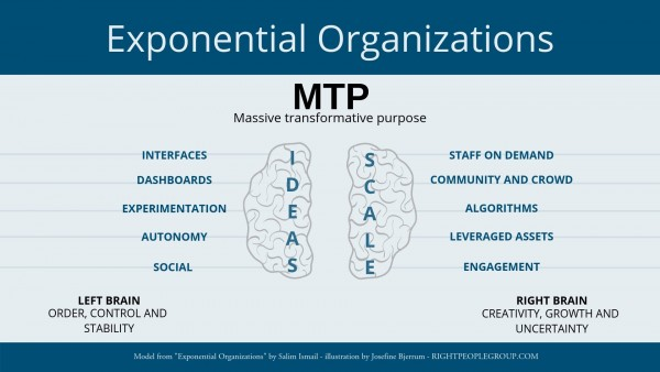 Exponential organizations scale and ideas by Salim Ismail