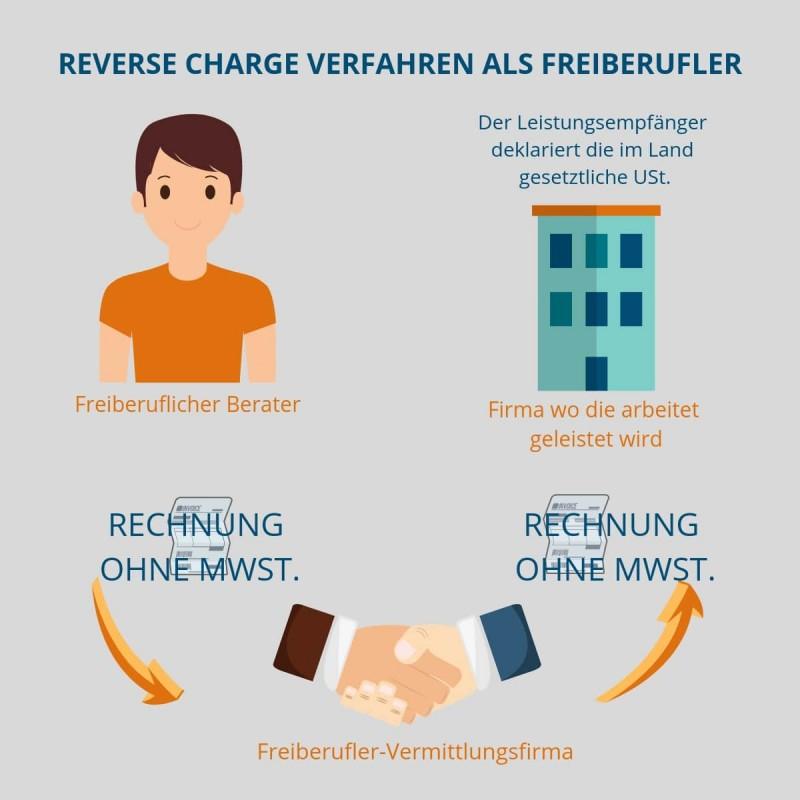 Reverse Charge Beispiel
