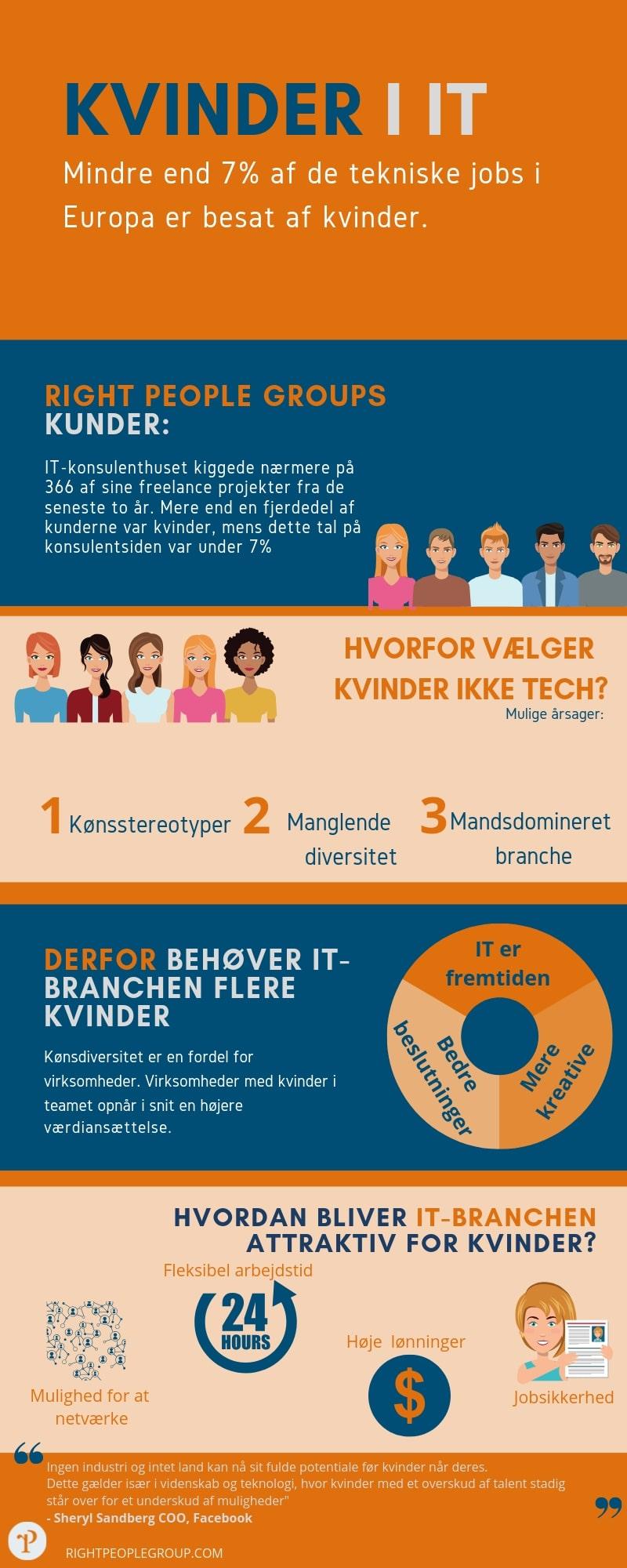 Hvorfor er der så få kvinder i tech infografik
